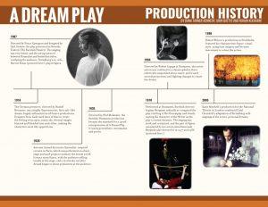 A Dream Play Timeline